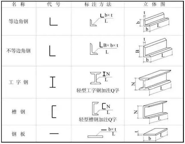 型钢的代号及标注
