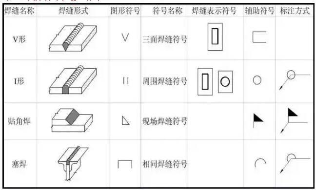 焊缝图形符号