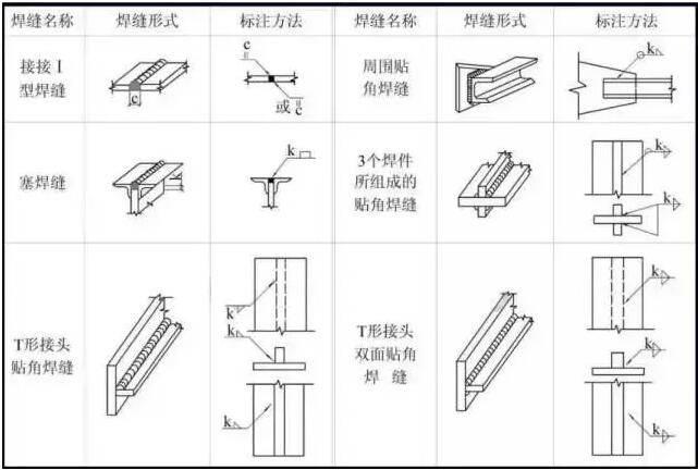 钢结构焊缝的标注方法