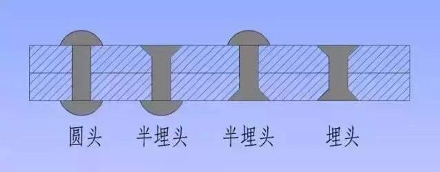 钢结构铆钉类型画法