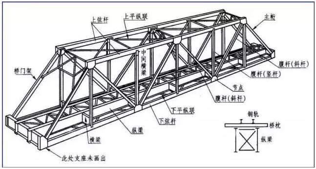 钢结构下承式简支栓焊梁